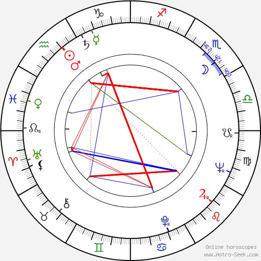 Svetlana Kharitonova birth chart, Svetlana Kharitonova astro natal horoscope, astrology