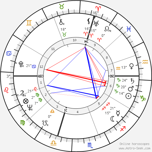 Umberto Eco birth chart, biography, wikipedia 2019, 2020