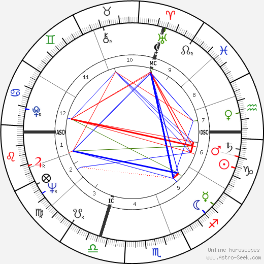 Umberto Eco astro natal birth chart, Umberto Eco horoscope, astrology