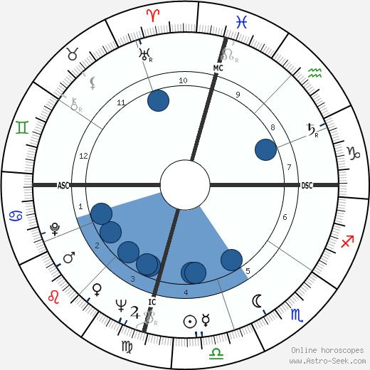 Albert Collins wikipedia, horoscope, astrology, instagram
