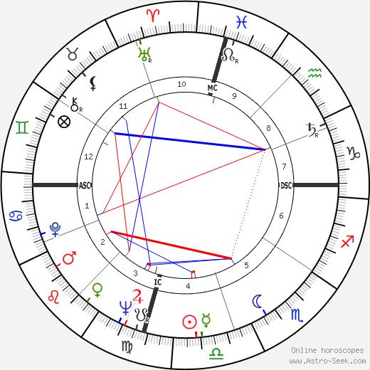 Альберт Коллинз Albert Collins день рождения гороскоп, Albert Collins Натальная карта онлайн