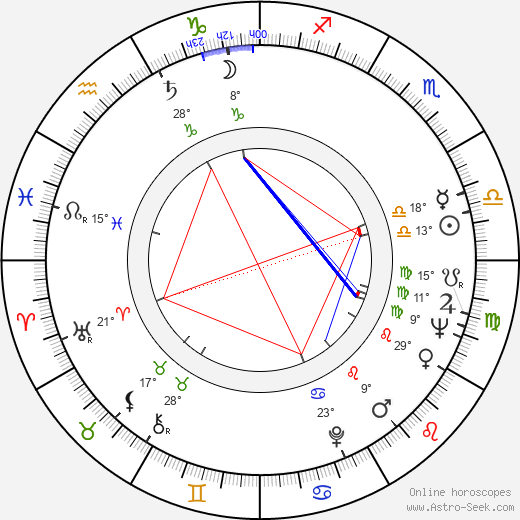 Anna Quayle birth chart, biography, wikipedia 2018, 2019