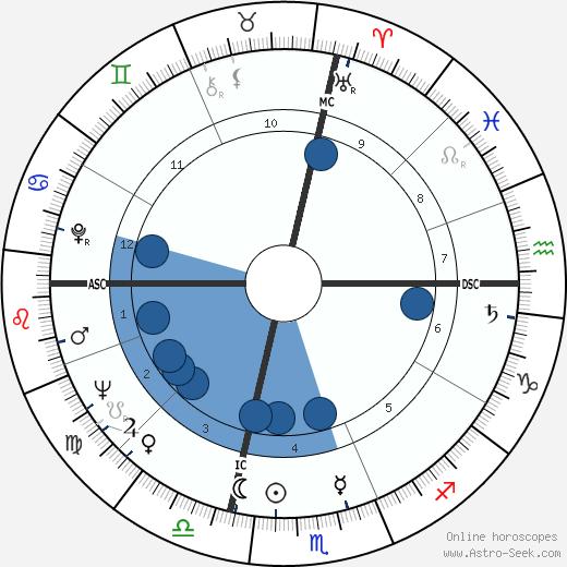 Antonio D'Adamo wikipedia, horoscope, astrology, instagram
