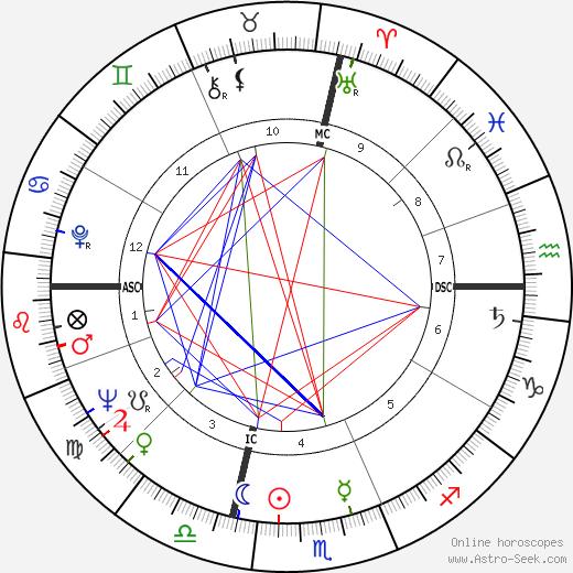 Antonio D'Adamo tema natale, oroscopo, Antonio D'Adamo oroscopi gratuiti, astrologia