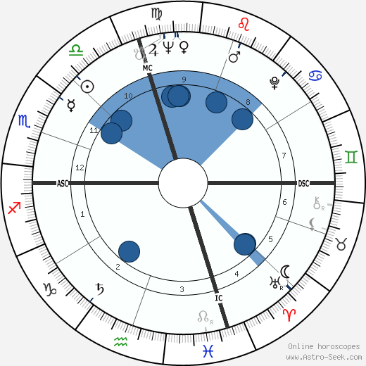 Bernie Siegel wikipedia, horoscope, astrology, instagram