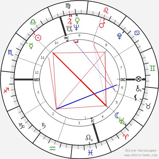 Bernie Siegel tema natale, oroscopo, Bernie Siegel oroscopi gratuiti, astrologia