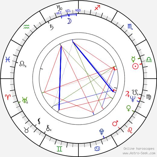 Danuta Balicka-Satanowska birth chart, Danuta Balicka-Satanowska astro natal horoscope, astrology