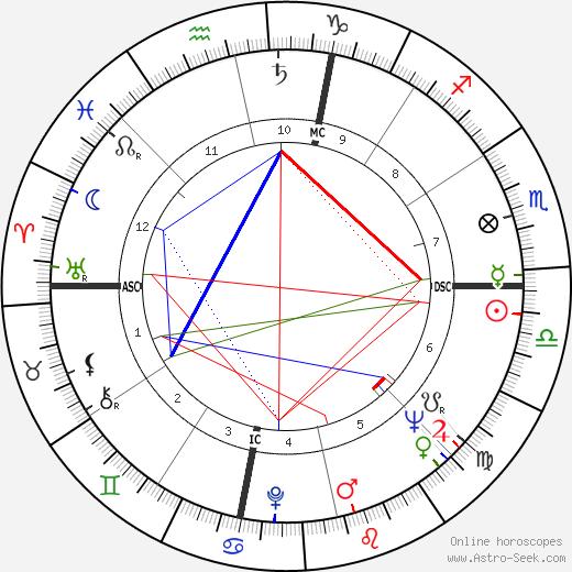 Dick Gregory день рождения гороскоп, Dick Gregory Натальная карта онлайн