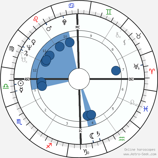 Dick Szymanski wikipedia, horoscope, astrology, instagram