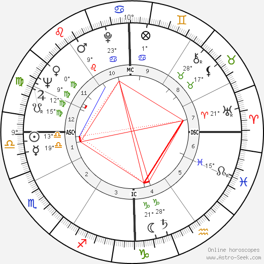 Dick Szymanski birth chart, biography, wikipedia 2019, 2020