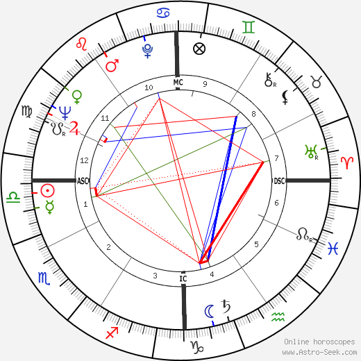 Dick Szymanski astro natal birth chart, Dick Szymanski horoscope, astrology