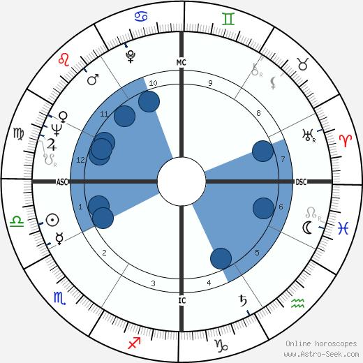 Dottie West wikipedia, horoscope, astrology, instagram