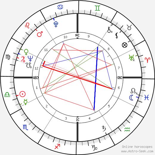 Dottie West astro natal birth chart, Dottie West horoscope, astrology