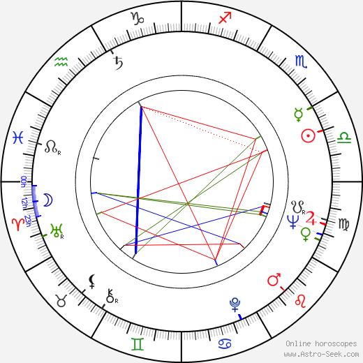 Dušan Makavejev astro natal birth chart, Dušan Makavejev horoscope, astrology