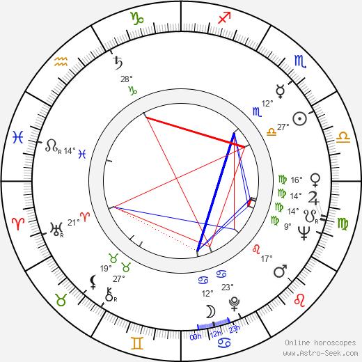 Gelly Mavropoulou birth chart, biography, wikipedia 2020, 2021