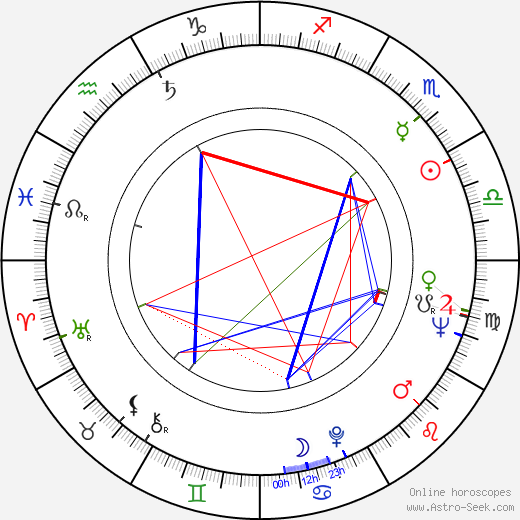 Gelly Mavropoulou birth chart, Gelly Mavropoulou astro natal horoscope, astrology