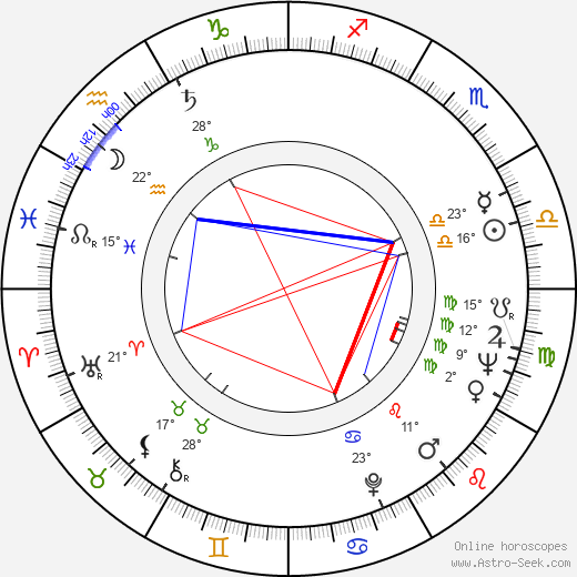 Gene LeBell birth chart, biography, wikipedia 2018, 2019