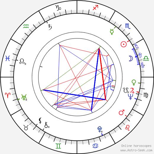 Geoffrey Reeve birth chart, Geoffrey Reeve astro natal horoscope, astrology