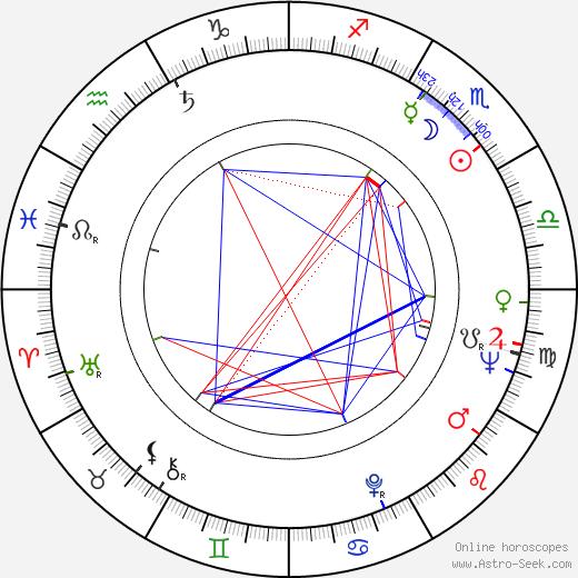 Georgs Andrejevs tema natale, oroscopo, Georgs Andrejevs oroscopi gratuiti, astrologia