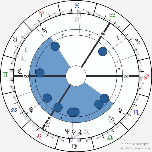 Guy Bliard wikipedia, horoscope, astrology, instagram