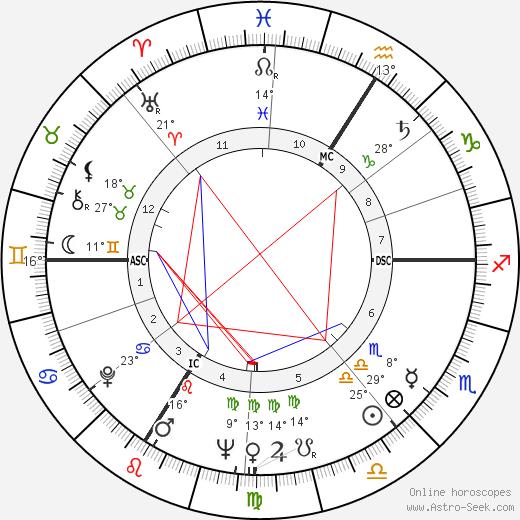 Guy Bliard birth chart, biography, wikipedia 2018, 2019