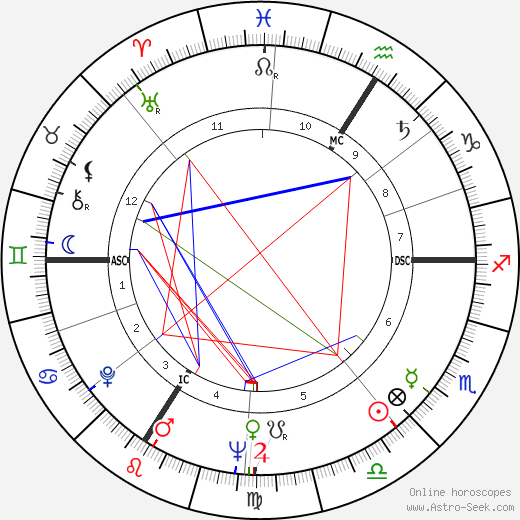 Guy Bliard astro natal birth chart, Guy Bliard horoscope, astrology