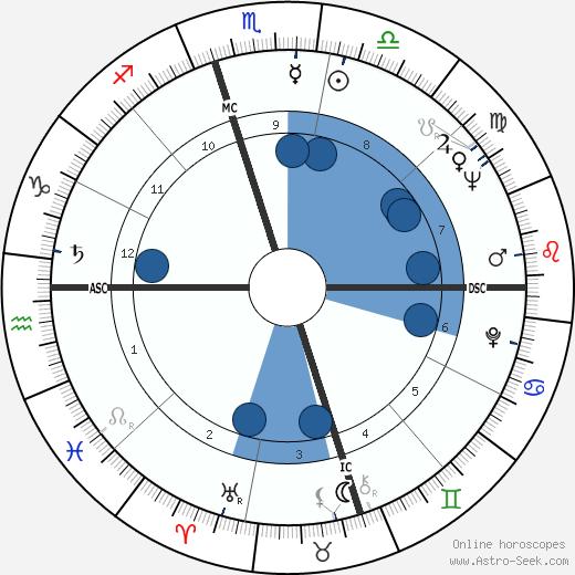 Henry Lewis wikipedia, horoscope, astrology, instagram