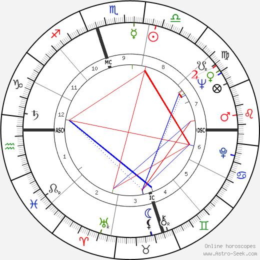 Henry Lewis день рождения гороскоп, Henry Lewis Натальная карта онлайн