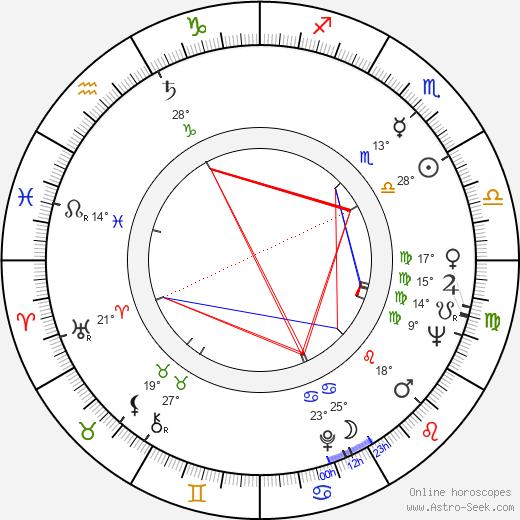 Jaakko Haapanen birth chart, biography, wikipedia 2019, 2020