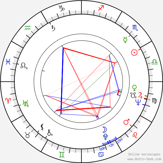 Jaakko Haapanen astro natal birth chart, Jaakko Haapanen horoscope, astrology