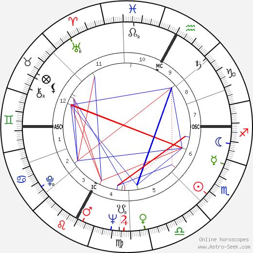 Jacques Pic tema natale, oroscopo, Jacques Pic oroscopi gratuiti, astrologia