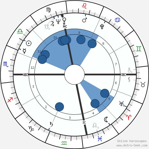 Jake Garn wikipedia, horoscope, astrology, instagram
