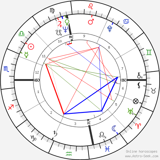 Jake Garn tema natale, oroscopo, Jake Garn oroscopi gratuiti, astrologia