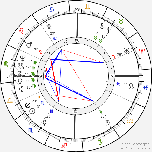 Jean-Pierre Cassel birth chart, biography, wikipedia 2019, 2020