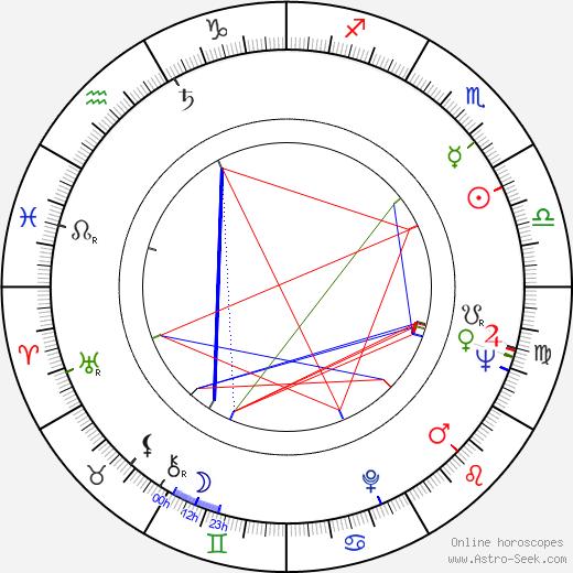 Jiří Němec birth chart, Jiří Němec astro natal horoscope, astrology