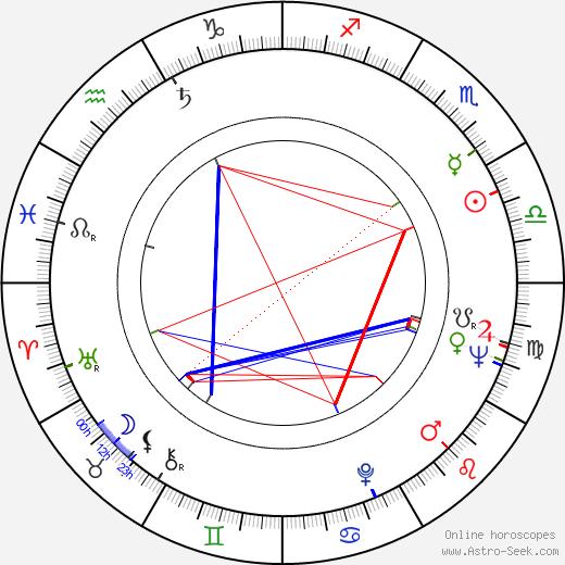 Jitka Nováková birth chart, Jitka Nováková astro natal horoscope, astrology