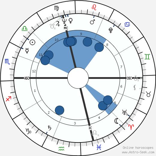 Johnny Lytle wikipedia, horoscope, astrology, instagram