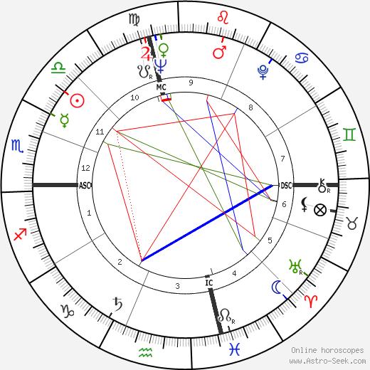 Johnny Lytle tema natale, oroscopo, Johnny Lytle oroscopi gratuiti, astrologia