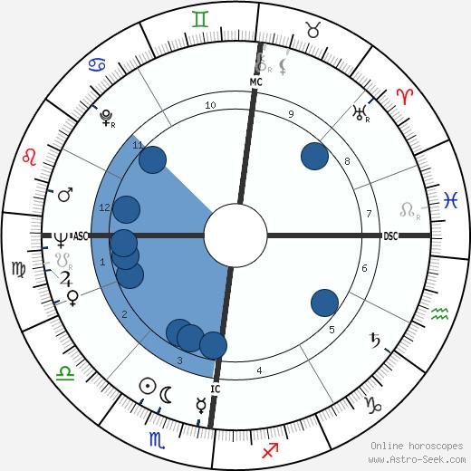 Louis Malle wikipedia, horoscope, astrology, instagram