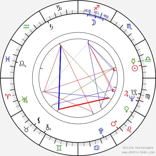 Marjorie Lovett день рождения гороскоп, Marjorie Lovett Натальная карта онлайн