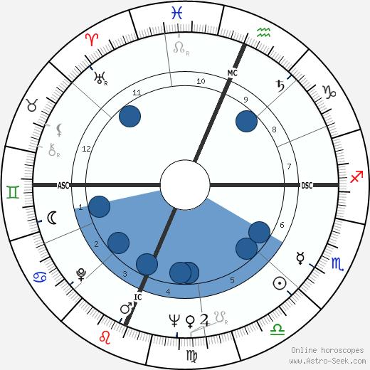 Mary Catherine Reardon wikipedia, horoscope, astrology, instagram
