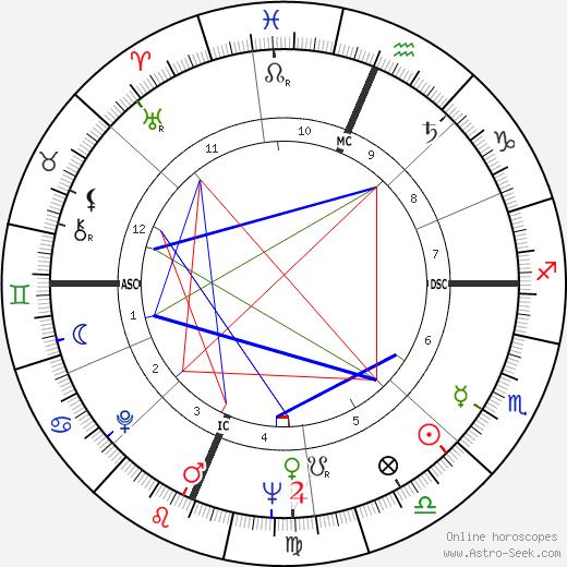 Mary Catherine Reardon tema natale, oroscopo, Mary Catherine Reardon oroscopi gratuiti, astrologia