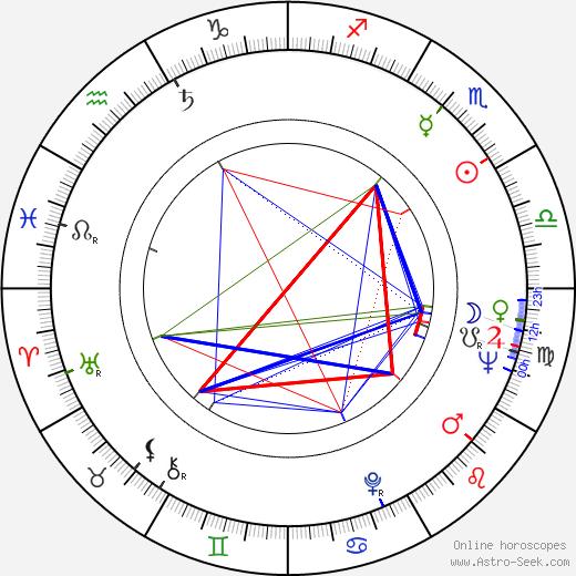 Maurice Auzel astro natal birth chart, Maurice Auzel horoscope, astrology