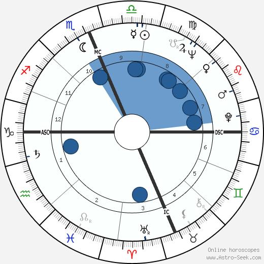 Maury Wills wikipedia, horoscope, astrology, instagram