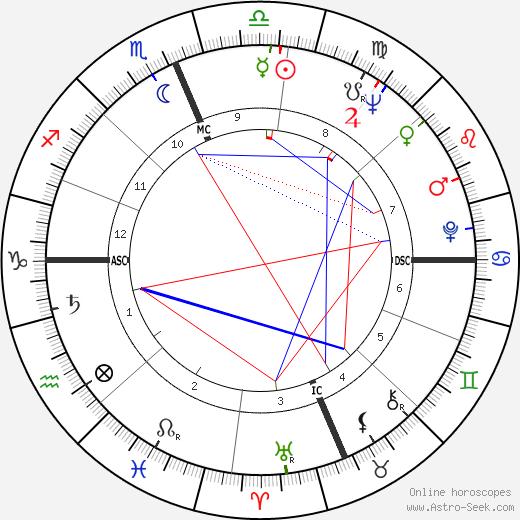 Maury Wills день рождения гороскоп, Maury Wills Натальная карта онлайн