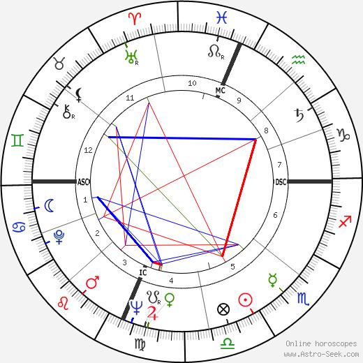 Michael McClure birth chart, Michael McClure astro natal horoscope, astrology