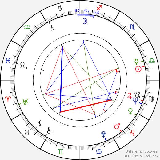 Milan Klásek birth chart, Milan Klásek astro natal horoscope, astrology