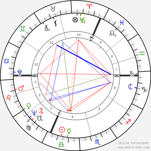 Patrick Cauvin astro natal birth chart, Patrick Cauvin horoscope, astrology