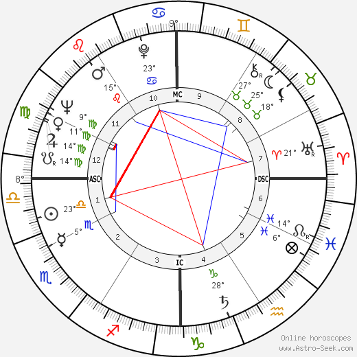 Paul Anderson birth chart, biography, wikipedia 2017, 2018