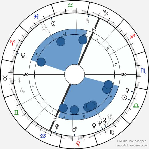 Paul Cardinal wikipedia, horoscope, astrology, instagram